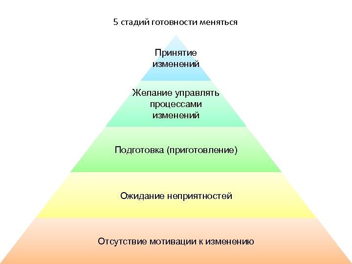 5 стадий готовности меняться Принятие изменений Желание управлять процессами изменений Подготовка (приготовление) Ожидание неприятностей