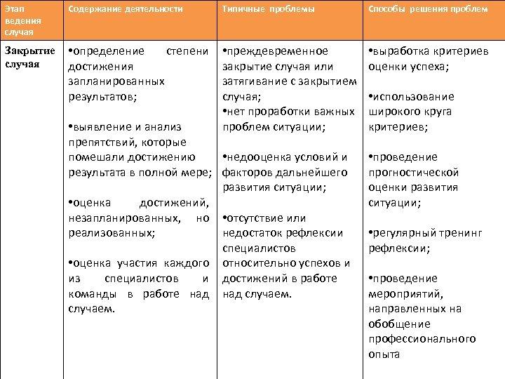 Этап ведения случая Содержание деятельности Типичные проблемы Способы решения проблем Закрытие случая • определение
