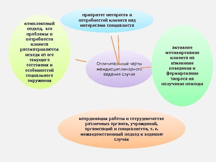 комплексный подход, все проблемы и потребности клиента рассматриваются исходя из его текущего состояния и