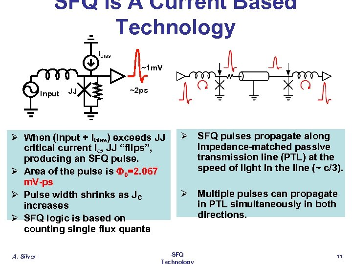 SFQ Is A Current Based Technology Ibias ~1 m. V Input JJ ~2 ps