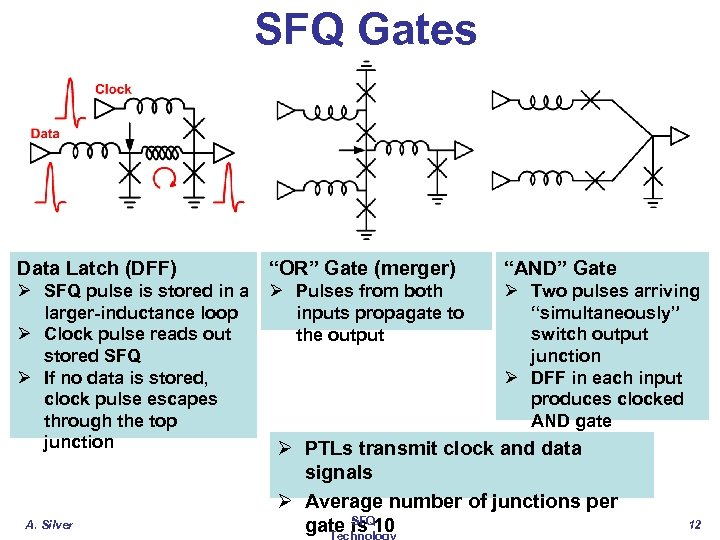 """SFQ Gates Data Latch (DFF) """"OR"""" Gate (merger) """"AND"""" Gate Ø SFQ pulse is"""