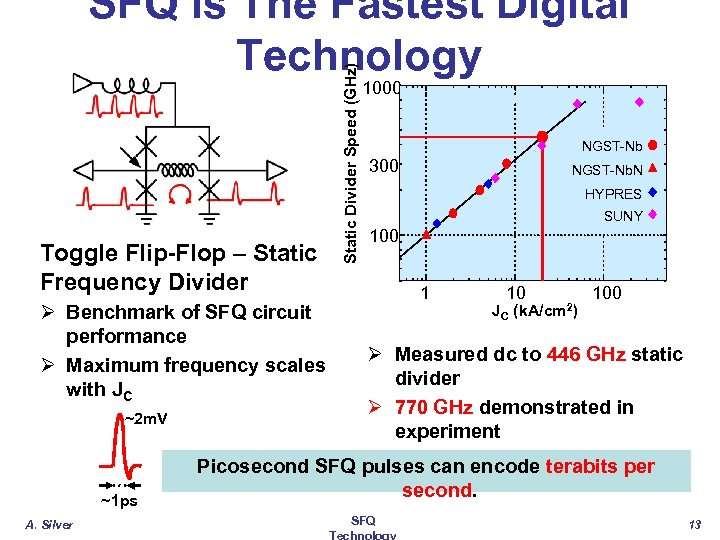 Static Divider Speed (GHz) SFQ Is The Fastest Digital Technology Toggle Flip-Flop – Static