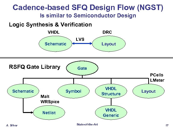 Cadence-based SFQ Design Flow (NGST) Is similar to Semiconductor Design Logic Synthesis & Verification