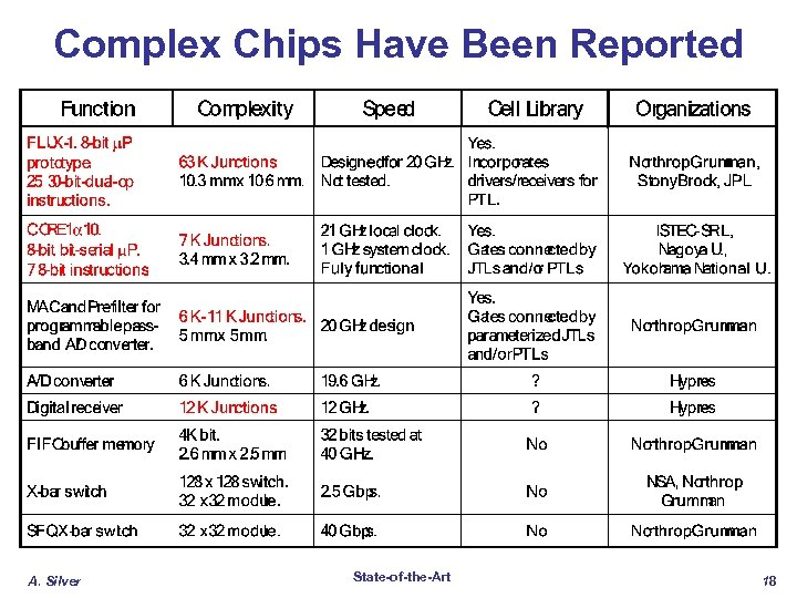 Complex Chips Have Been Reported A. Silver State-of-the-Art 18