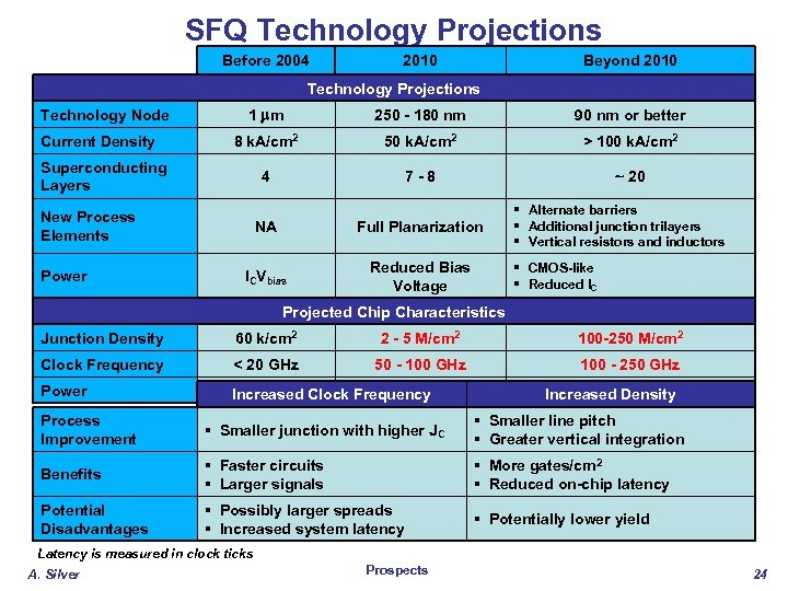 SFQ Technology Projections Before 2004 2010 Beyond 2010 Technology Projections Technology Node Current Density