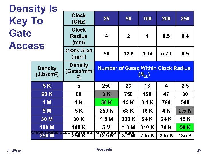 Density Is Key To Gate Access Clock (GHz) 25 50 100 250 Clock Radius