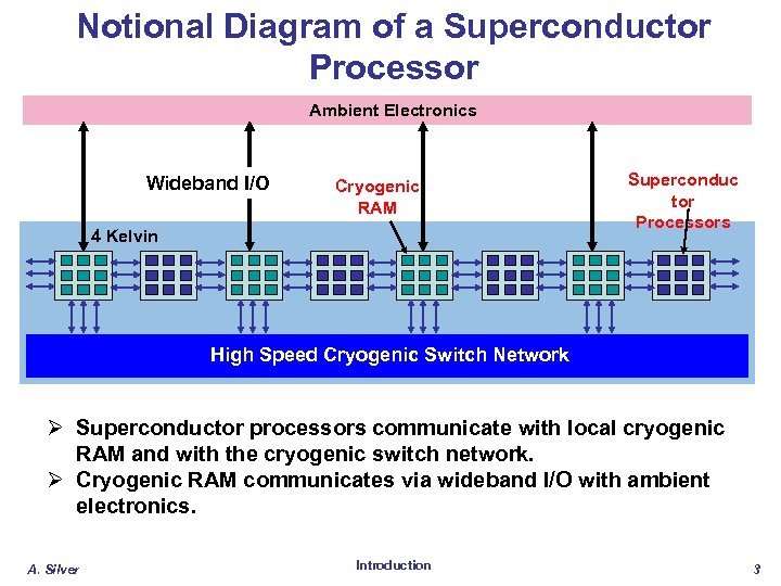 Notional Diagram of a Superconductor Processor Ambient Electronics Wideband I/O Cryogenic RAM 4 Kelvin