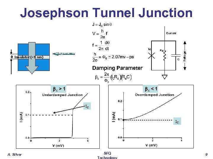 C ur r en t Josephson Tunnel Junction q Insulator (~1 nm) Magnetic field