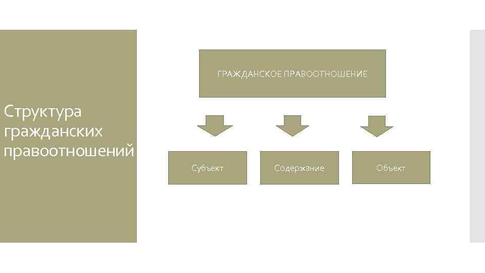 состав гражданских правоотношений