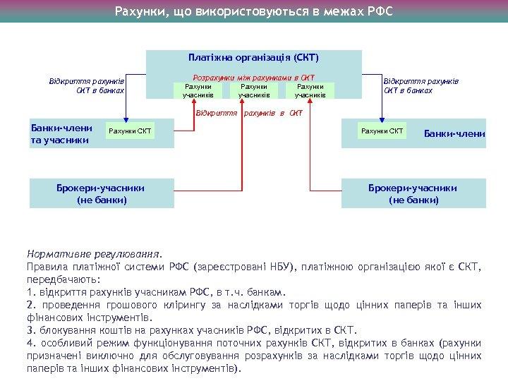 Рахунки, що використовуються в межах РФС Платіжна організація (СКТ) Відкриття рахунків СКТ в банках