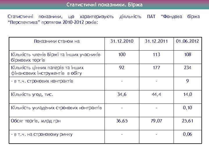 """Статистичні показники. Біржа Статистичні показники, що характеризують """"Перспектива"""" протягом 2010 -2012 років: діяльність ПАТ"""