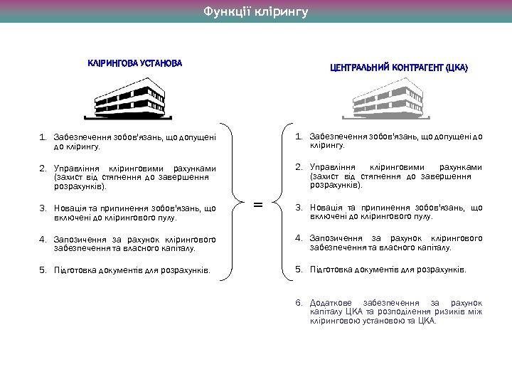Функції клірингу КЛІРИНГОВА УСТАНОВА ЦЕНТРАЛЬНИЙ КОНТРАГЕНТ (ЦКА) 1. Забезпечення зобов'язань, що допущені до клірингу.