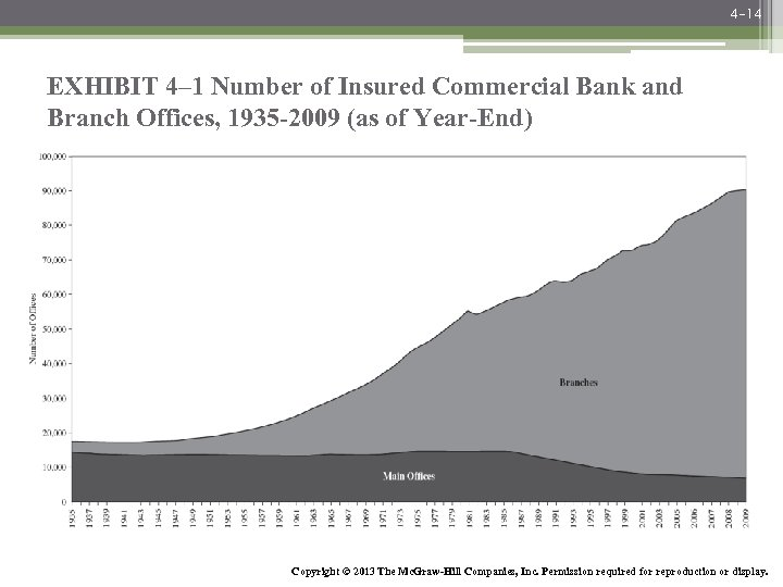 4 -14 EXHIBIT 4– 1 Number of Insured Commercial Bank and Branch Offices, 1935