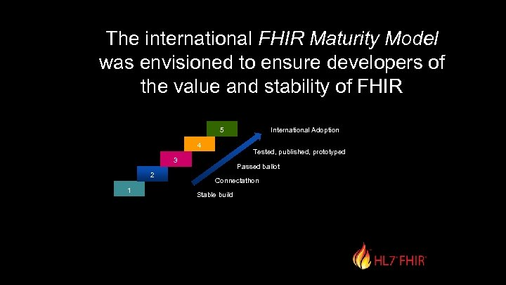 The international FHIR Maturity Model was envisioned to ensure developers of the value and