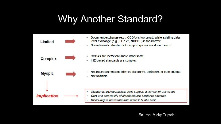 Why Another Standard? 18 Source: Micky Tripathi