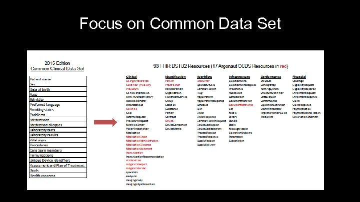 Focus on Common Data Set 21