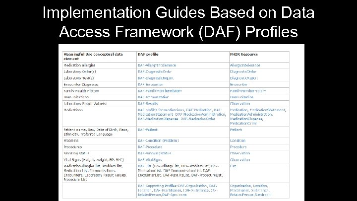 Implementation Guides Based on Data Access Framework (DAF) Profiles 22