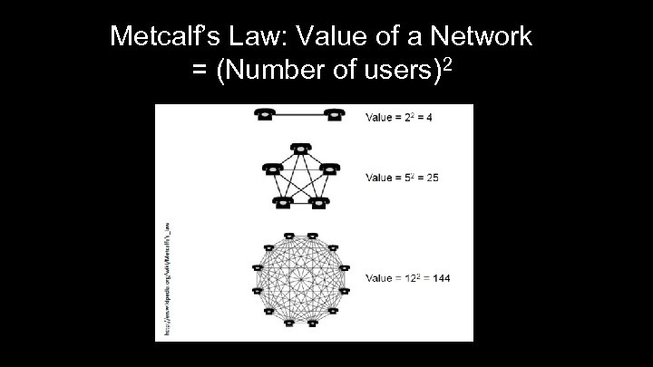 Metcalf's Law: Value of a Network = (Number of users)2 6