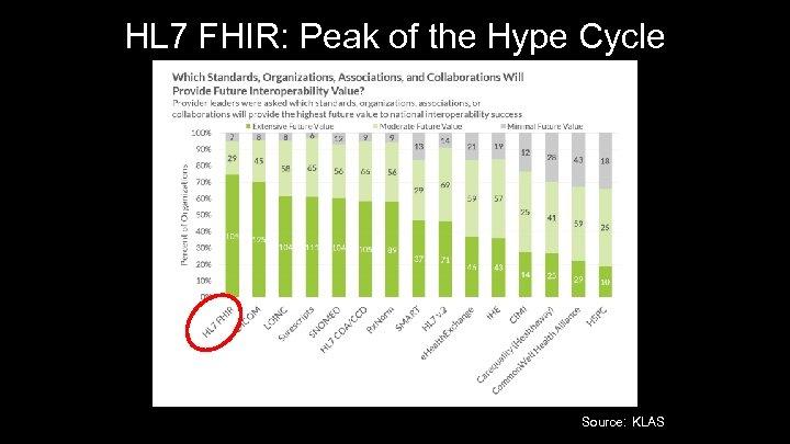 HL 7 FHIR: Peak of the Hype Cycle 7 Source: KLAS