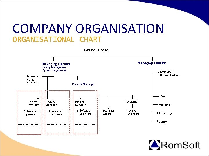 COMPANY ORGANISATIONAL CHART Council Board Managing Director Quality Management System Responsible Secretary / Human