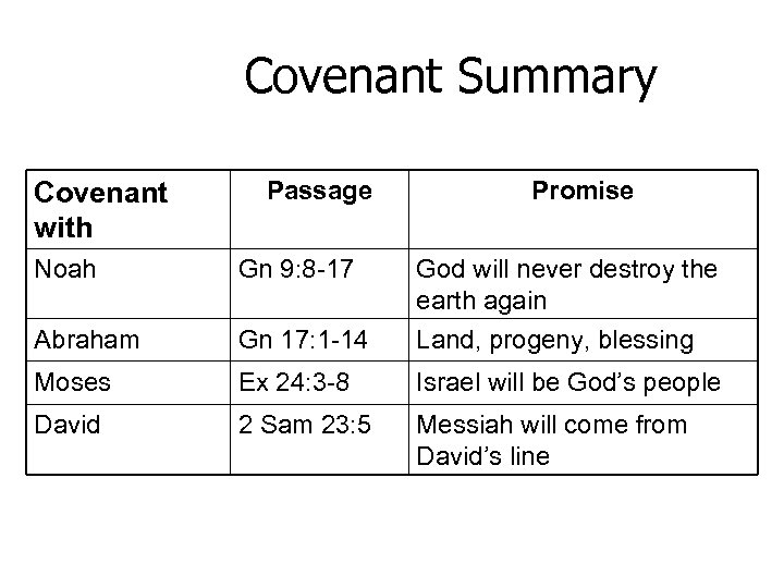 Covenant Summary Covenant with Passage Promise Noah Gn 9: 8 -17 God will never
