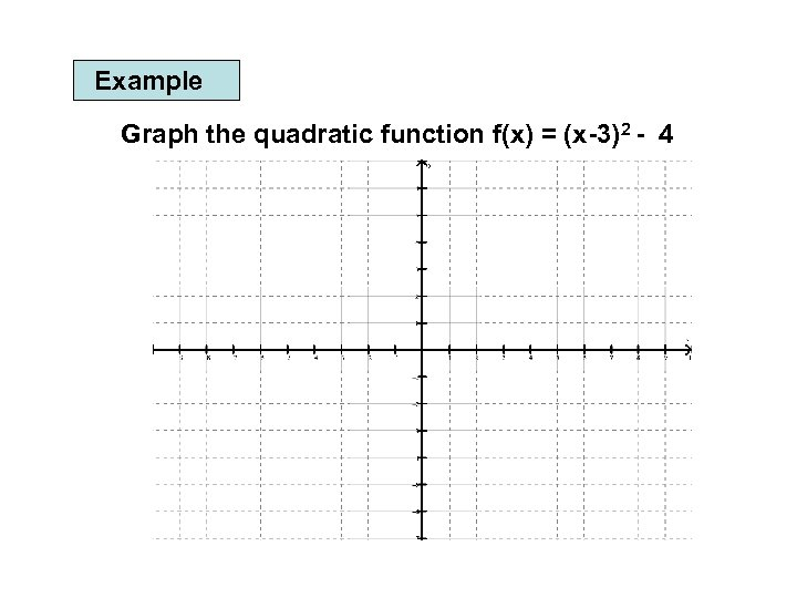 Example Graph the quadratic function f(x) = (x-3)2 - 4