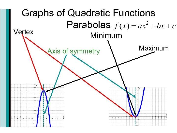 Graphs of Quadratic Functions Parabolas Vertex Minimum Axis of symmetry Maximum