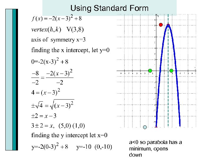 Using Standard Form a<0 so parabola has a minimum, opens down