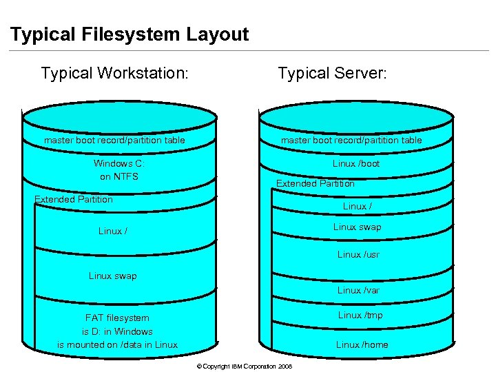 Typical Filesystem Layout Typical Workstation: master boot record/partition table Windows C: on NTFS Typical