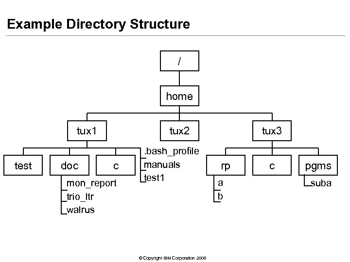 Example Directory Structure / home tux 1 test doc tux 2 c mon_report trio_ltr