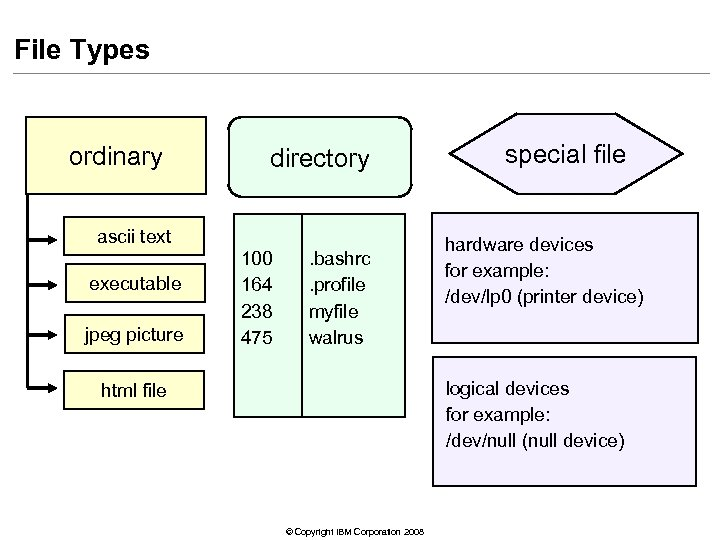 File Types ordinary directory ascii text executable jpeg picture 100 164 238 475 .