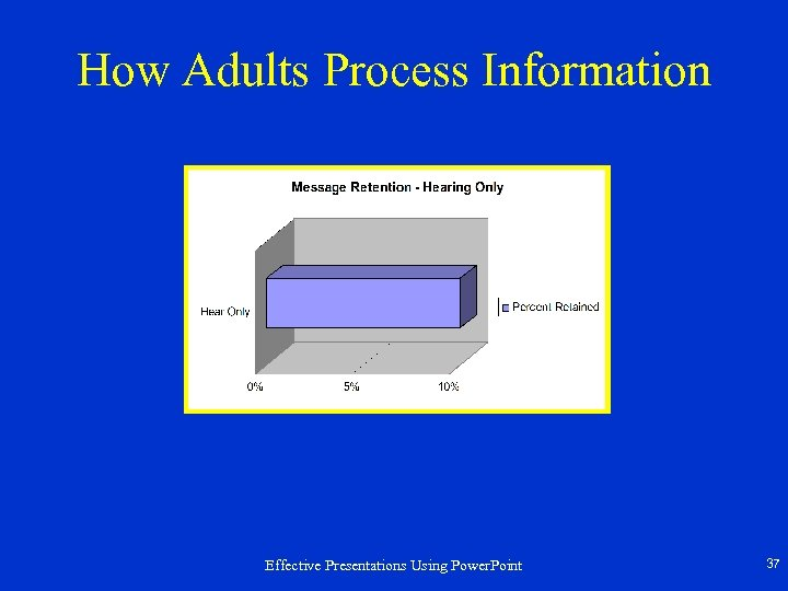 How Adults Process Information Effective Presentations Using Power. Point 37