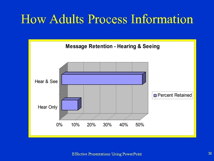 How Adults Process Information Effective Presentations Using Power. Point 38