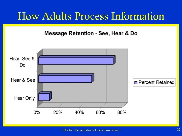 How Adults Process Information Effective Presentations Using Power. Point 39