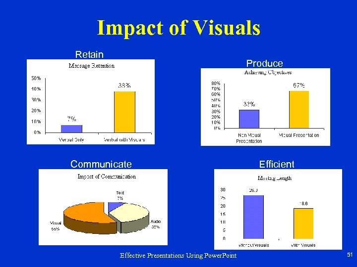 Impact of Visuals Retain Produce Communicate Effective Presentations Using Power. Point Efficient 51