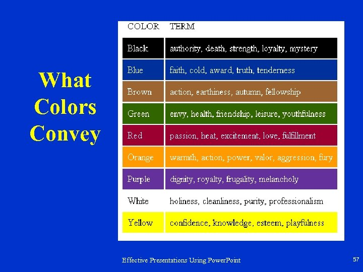 What Colors Convey Effective Presentations Using Power. Point 57