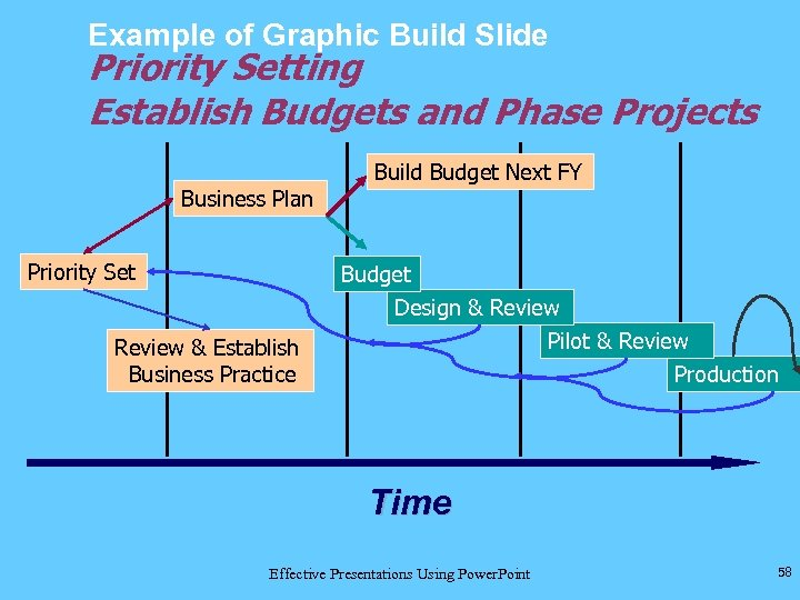 Example of Graphic Build Slide Priority Setting Establish Budgets and Phase Projects Business Plan