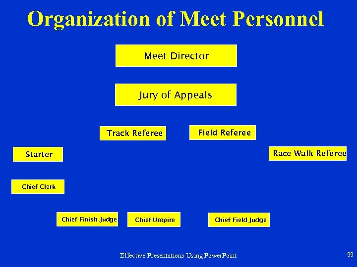 Organization of Meet Personnel Meet Director Jury of Appeals Track Referee Field Referee Race
