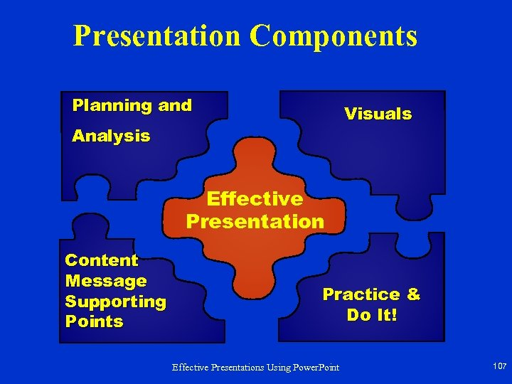 Presentation Components Planning and Visuals Analysis Effective Presentation Content Message Supporting Points Practice &