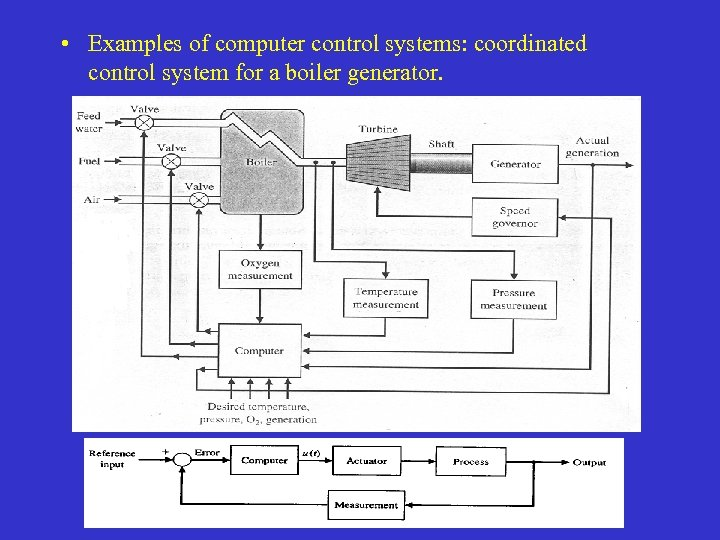 • Examples of computer control systems: coordinated control system for a boiler generator.