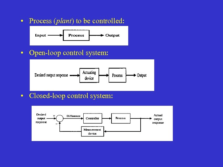 • Process (plant) to be controlled: • Open-loop control system: • Closed-loop control