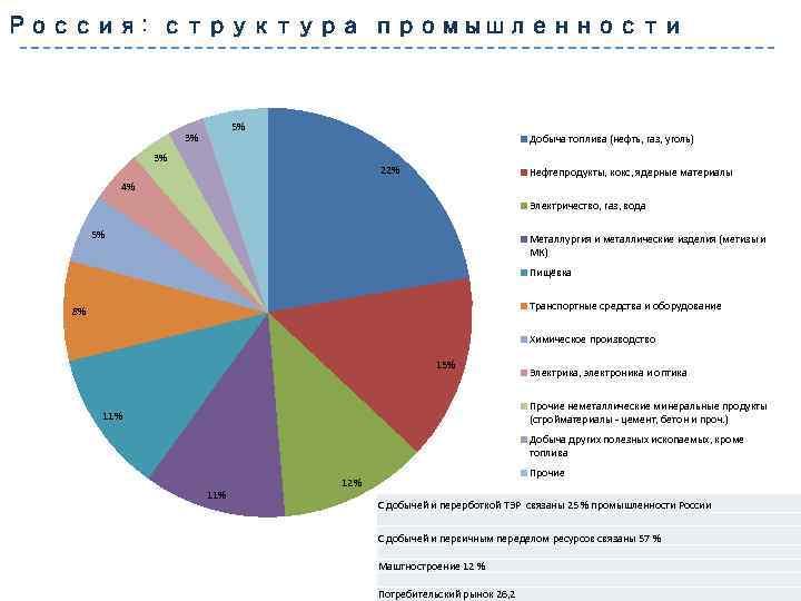 Россия: структура промышленности 5% 3% Добыча топлива (нефть, газ, уголь) 3% 22% Нефтепродукты, кокс,