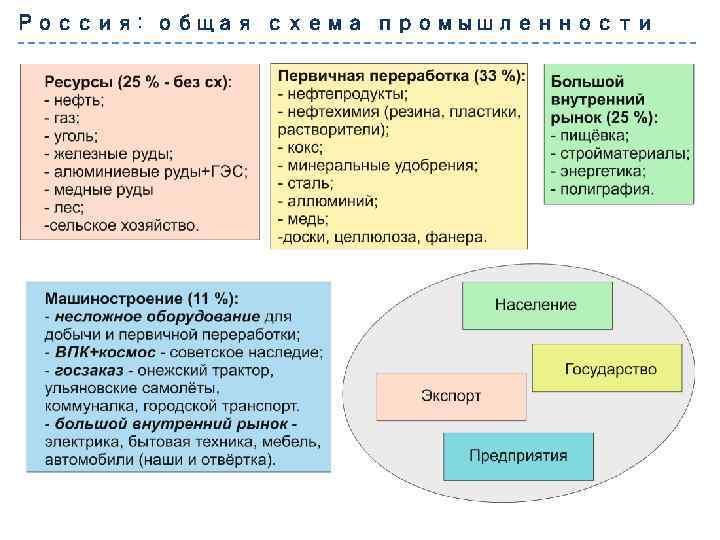 Россия: общая схема промышленности
