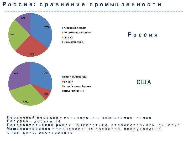 Россия: сравнение промышленности 12% 35% первичный передел потребительский рынок 26% ресурсы Россия машиностроение 27%