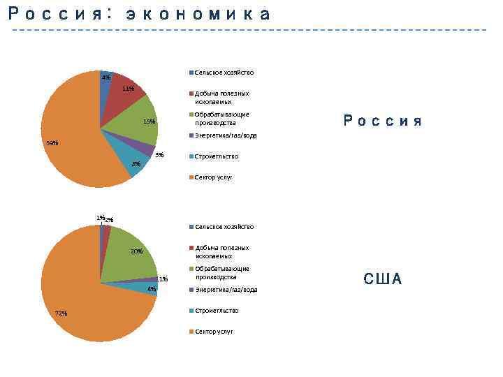Россия: экономика Сельское хозяйство 4% 11% Добыча полезных ископаемых Обрабатывающие производства 15% Россия Энергетика/газ/вода
