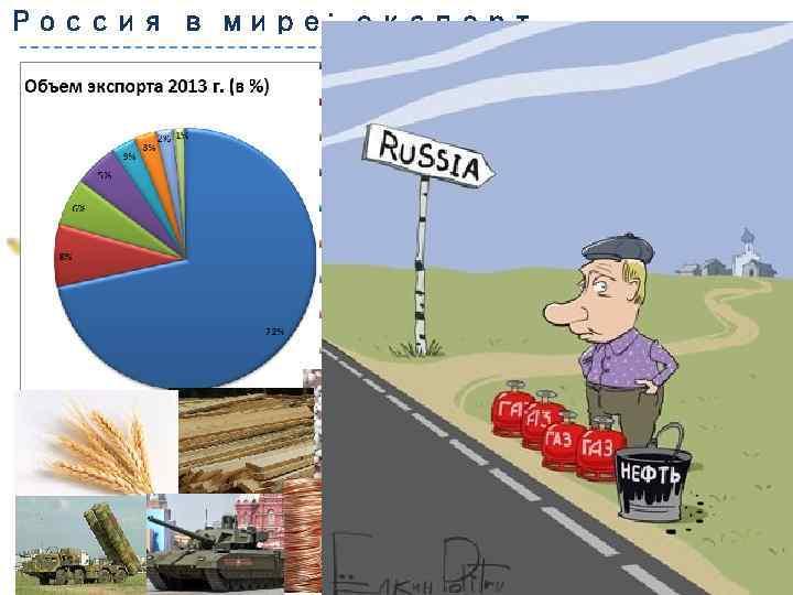Россия в мире: экспорт