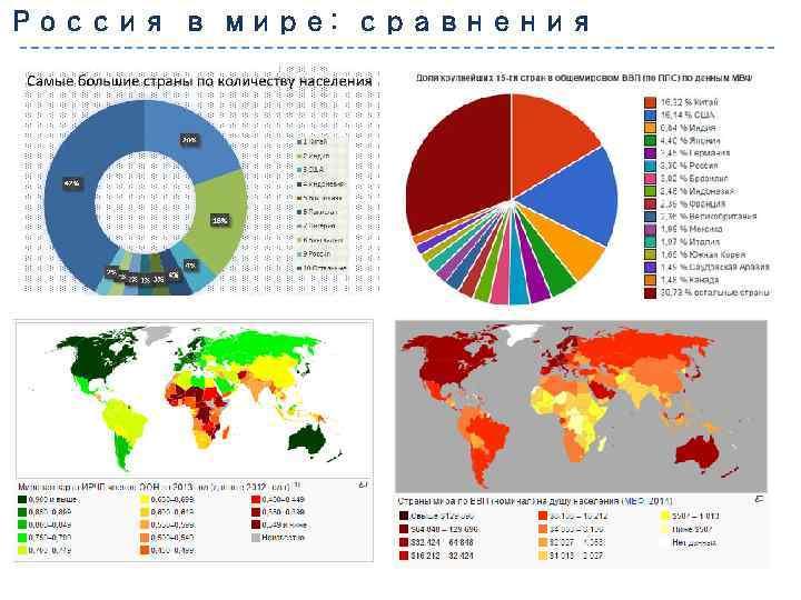 Россия в мире: сравнения