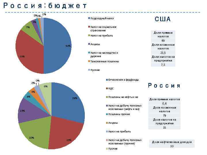 Россия: бюджет 2%1% 2% Подоходный налог 3% Налог на социальное страхование 7% Налог на