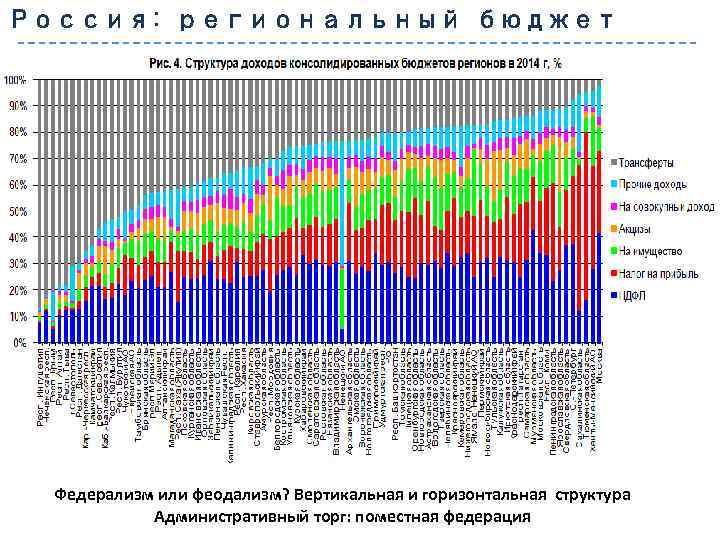 Россия: региональный бюджет Федерализм или феодализм? Вертикальная и горизонтальная структура Административный торг: поместная федерация