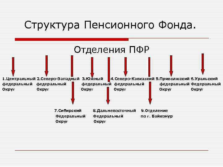 Структура Пенсионного Фонда. Отделения ПФР 1. Центральный 2. Северо-Западный 3. Южный 4. Северо-Кавказкий 5.